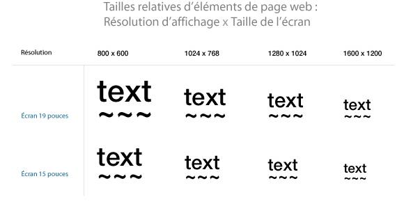 Tailles relatives d'éléments de pages web