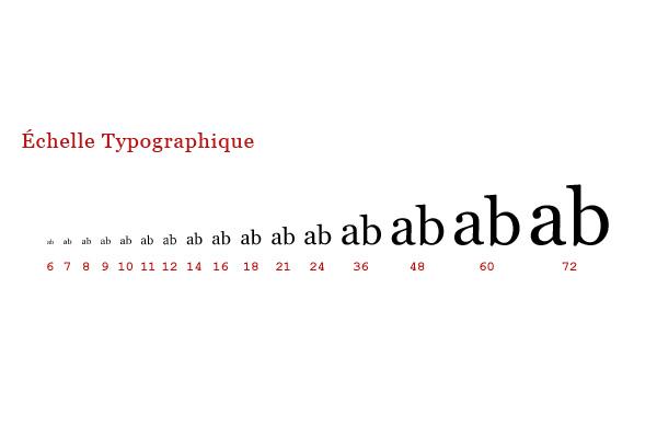 Caractères dont la taille suit la progression de l'échelle typographique