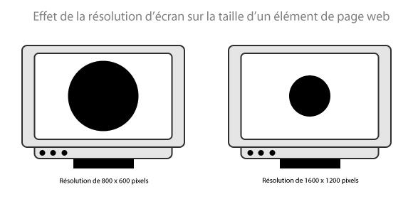 Effet de la résolution d'écran sur la taille d'un élément de page web