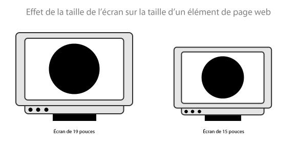 Effet de la taille de l'écran sur la taille d'un élément de page web